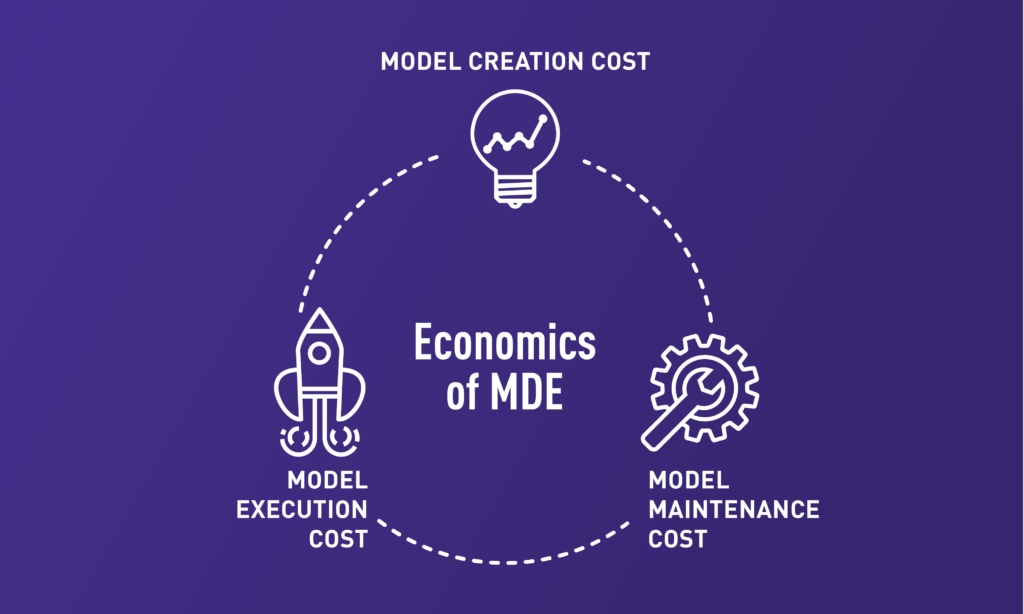 Automated Model Building Economics of Model-Driven Enterprise
