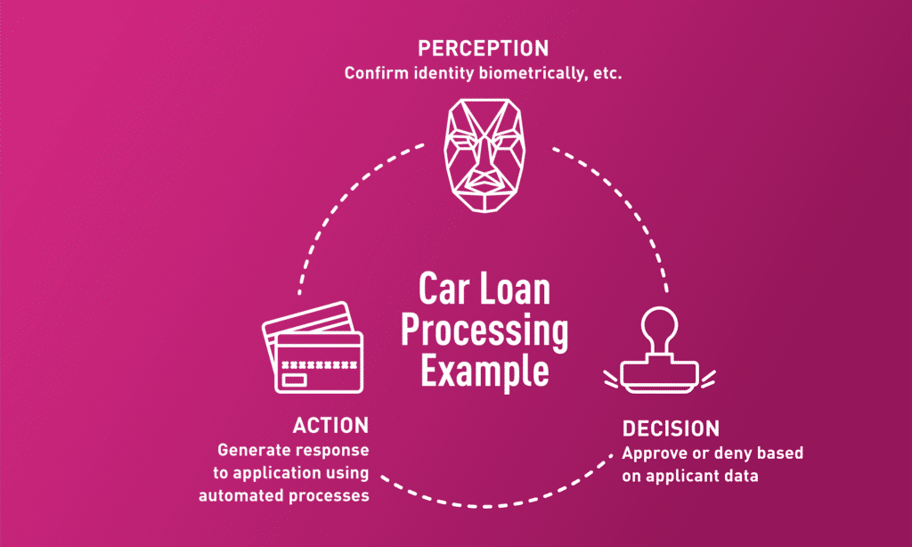 Automated Model Building Car Loan Processing